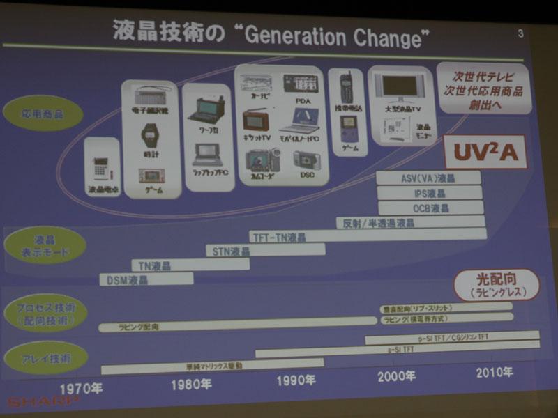 これまでの同社液晶テレビの進化
