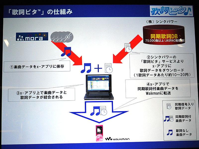 歌詞ピタ機能の利用イメージ。歌詞データはシンクパワーから購入する