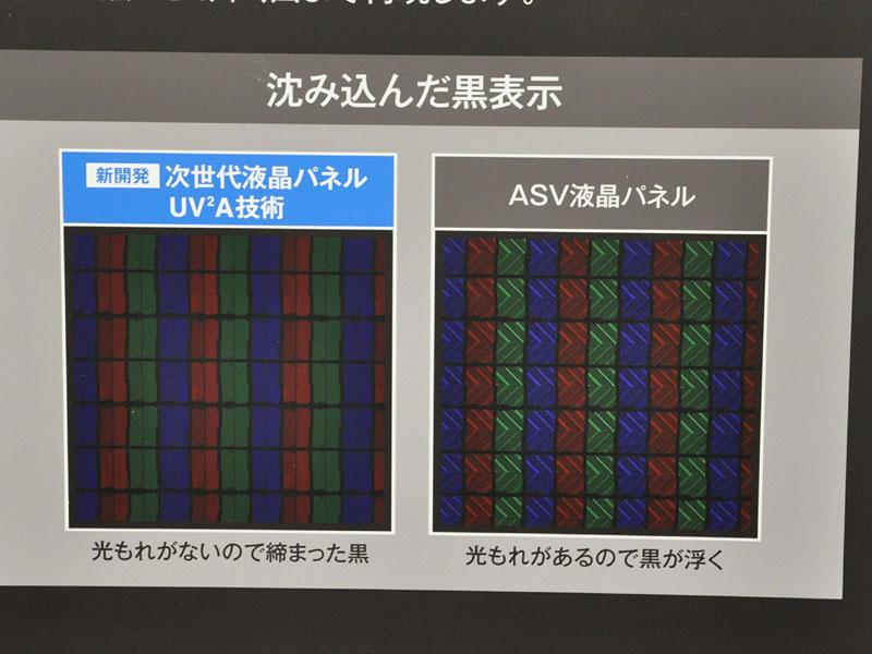 UV2Aの採用で高コントラスト化