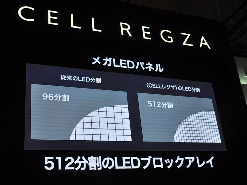 メガLEDパネルは512ブロックのエリア分割駆動を実現