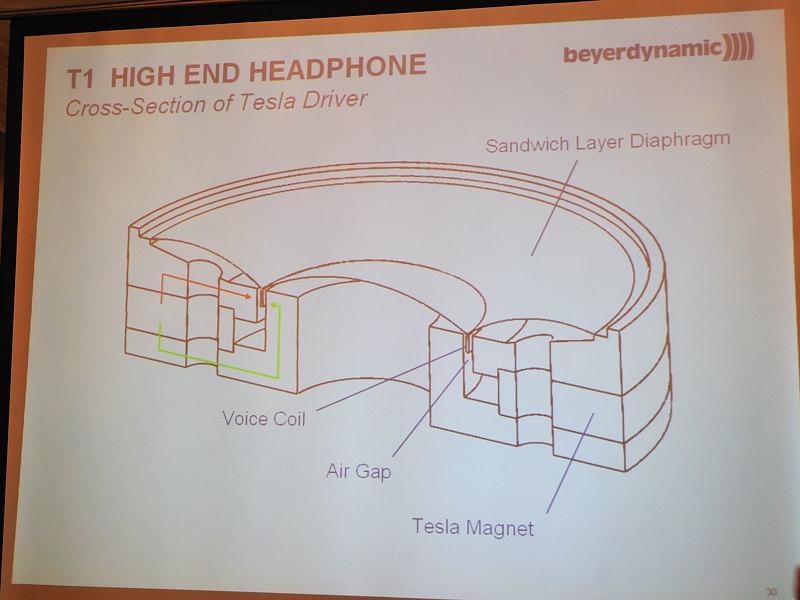 ドライバーの構造図。赤い線と緑の線が磁力の流れを示しており、ボイスコイル近くのエアギャップ部分で1Tを実現。ここに集中し、外部への磁束の漏洩は少ないため、人体に影響は無いという