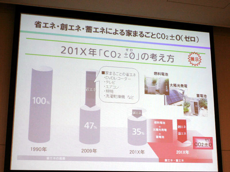 家全体からのCO2排出量を0にする取り組みを示した「家まるごとCO<SUB>2</SUB>±0(ゼロ)」を今回の出展テーマに