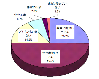 BDレコーダ/プレーヤー満足度(出典:オリコンリサーチ)