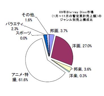 ジャンル別売上シェア(出典:オリコンリサーチ)