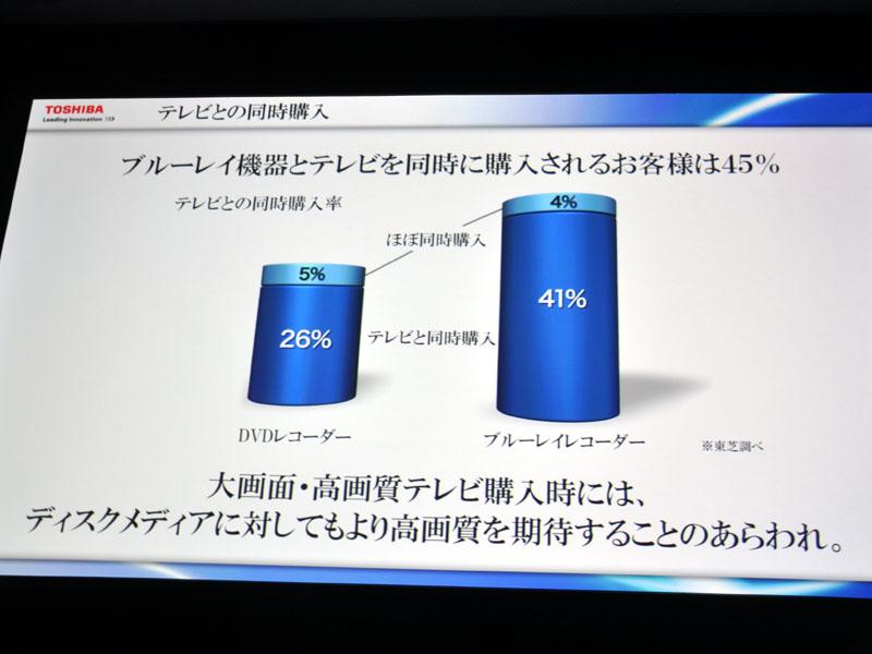 テレビ/レコーダのセット販売が40%を超える状況