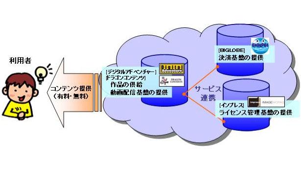 4社の連携イメージ