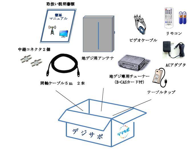 <P align=center>地デジ専用アンテナキット<BR>(イメージ)