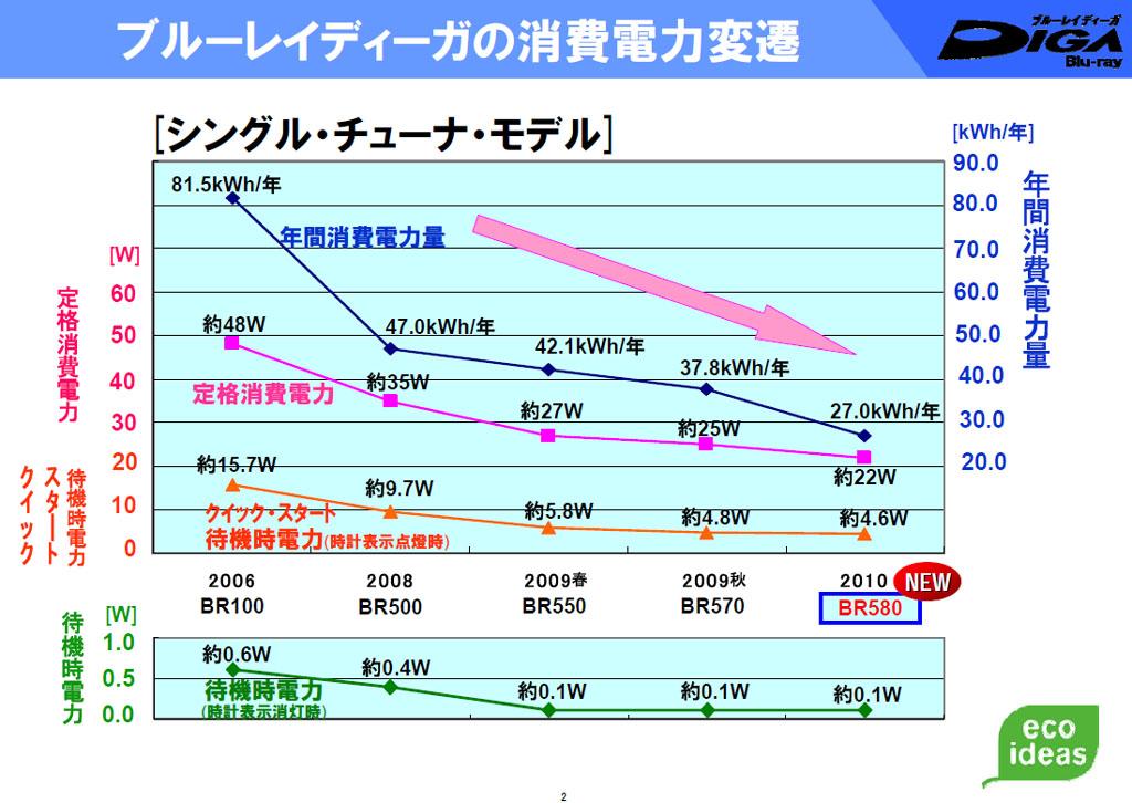 シングルチューナモデルの消費電力推移(パナソニック提供)