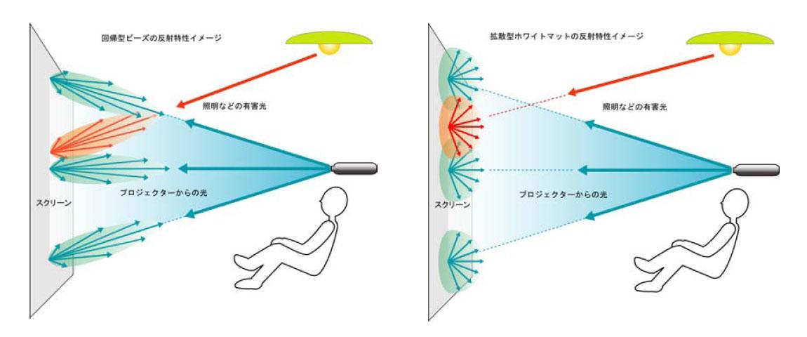 ビーズスクリーンの反射特性イメージ(左)と、ホワイトマットの反射特性イメージ(右)