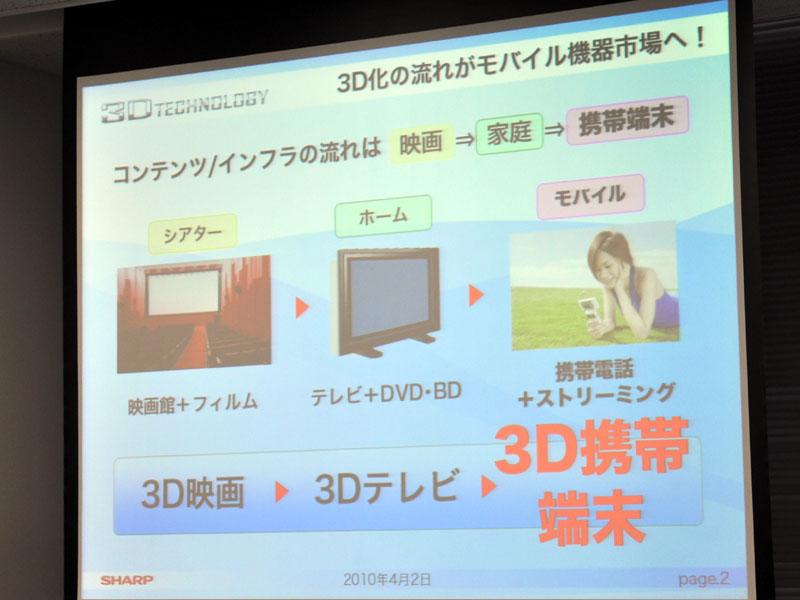 映画、テレビに続き、モバイルでも3Dの波