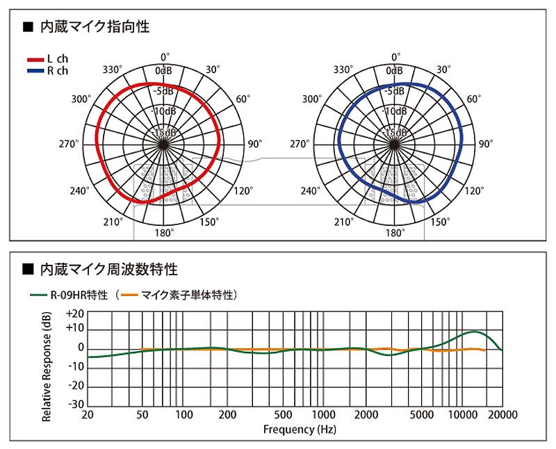 R-09HRの指向性と特性