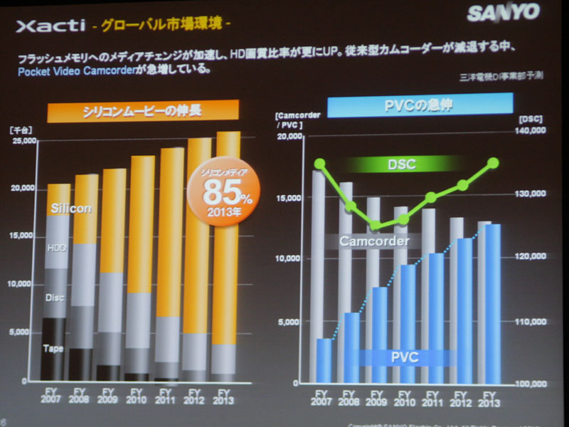 <FONT size=2>ビデオカメラのグローバル市場動向(同社予測含む)</FONT>