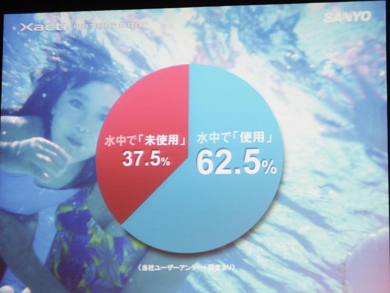<FONT size=2>防水モデルのユーザーへのアンケートによれば、62.5%が水の中で使用したという</FONT>