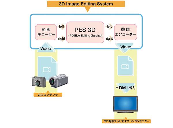 PES 3Dの概要