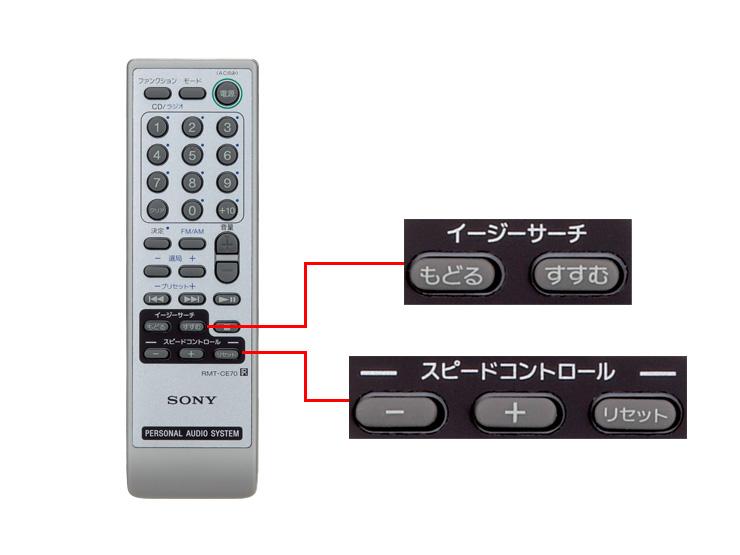 付属リモコンのボタン拡大図。テンキーのほか、「もどる」、「すすむ」、「スピードコントロール」などの専用ボタンを備える