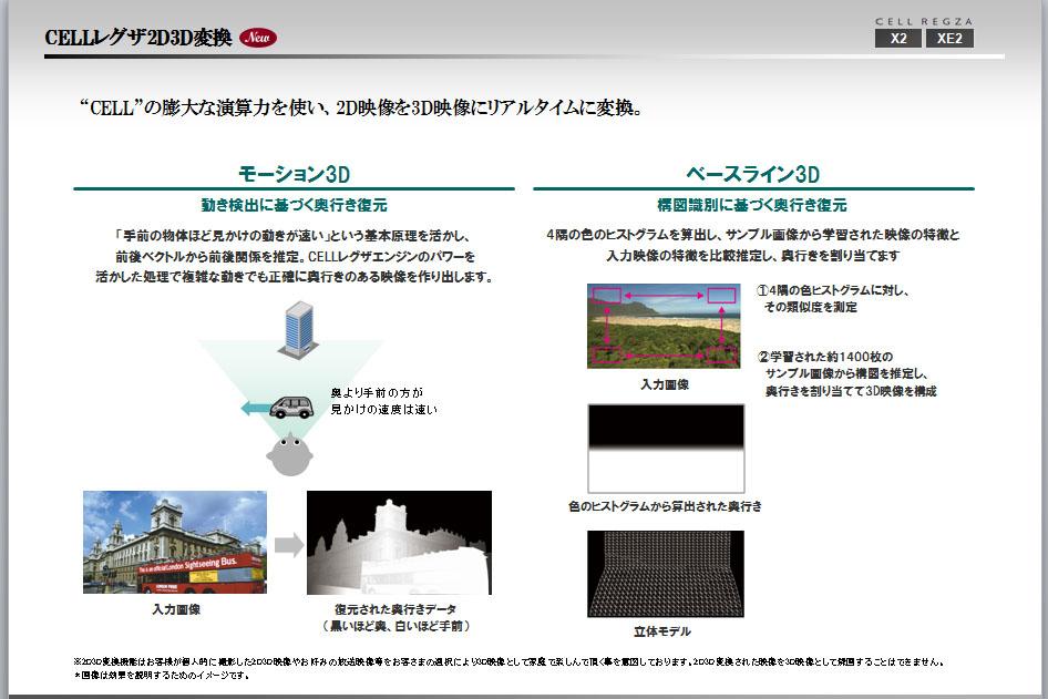 モーション3Dやベースライン3Dも搭載