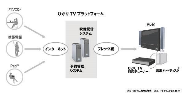 リモート予約サービス システムイメージ