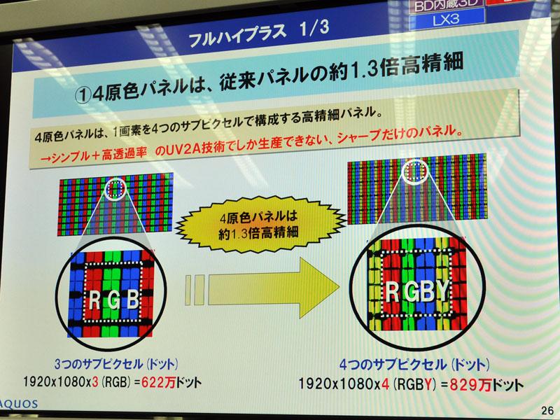 クアトロンでは、4画素構成によりサブピクセルを高精細化。これを高画質化に生かすアプローチを導入した