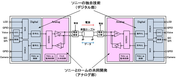 新技術の回路構成