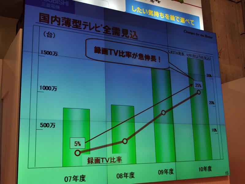 国内市場では録画テレビが25%に