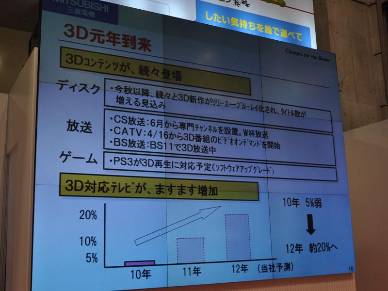 3Dコンテンツとともにテレビの3D対応も