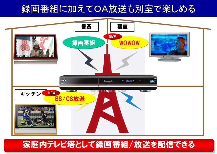 放送転送の利用イメージ