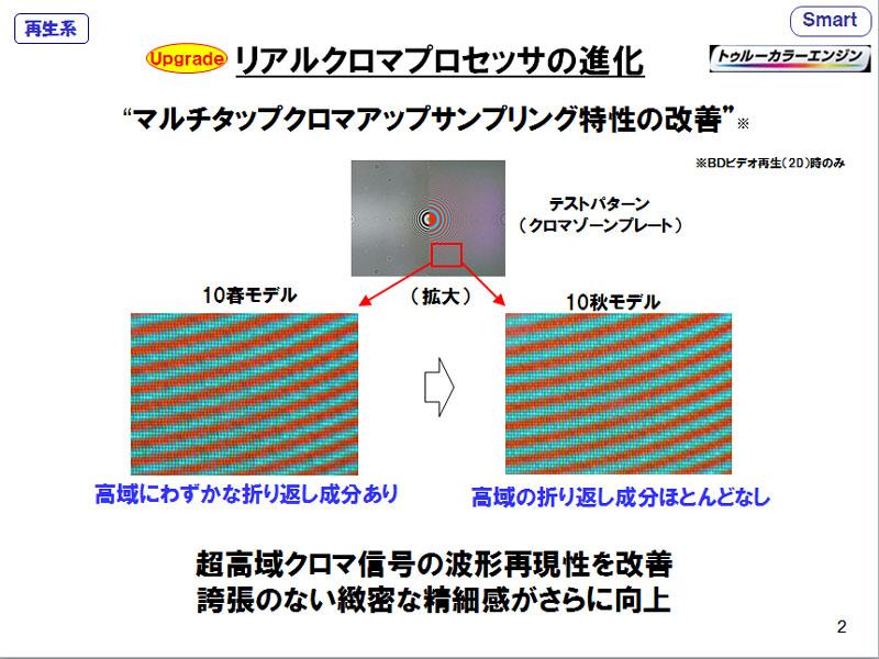 リアルクロマプロセッサをチューニングして、画質向上
