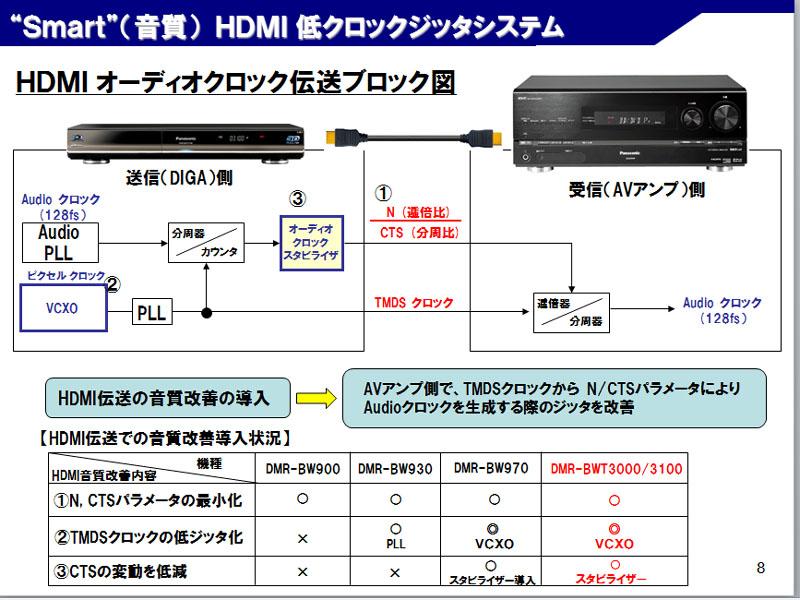 HDMI低クロックジッタシステムは既存モデルを踏襲