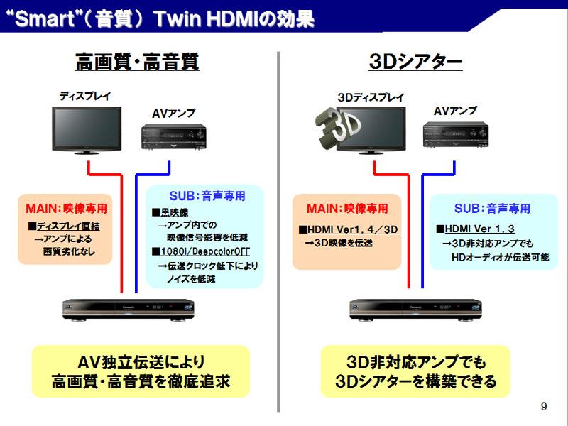 2系統のHDMI出力を装備