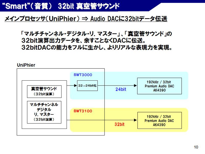 真空管サウンドもDACに32bitデータを直接入力する仕様になった