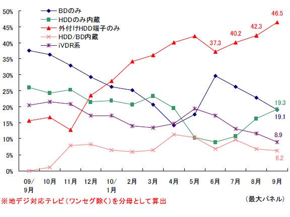 録画テレビの対応メディア別台数構成比