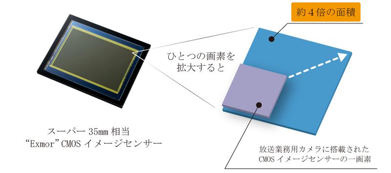 スーパー35mm相当 Exmor CMOSイメージセンサーを採用