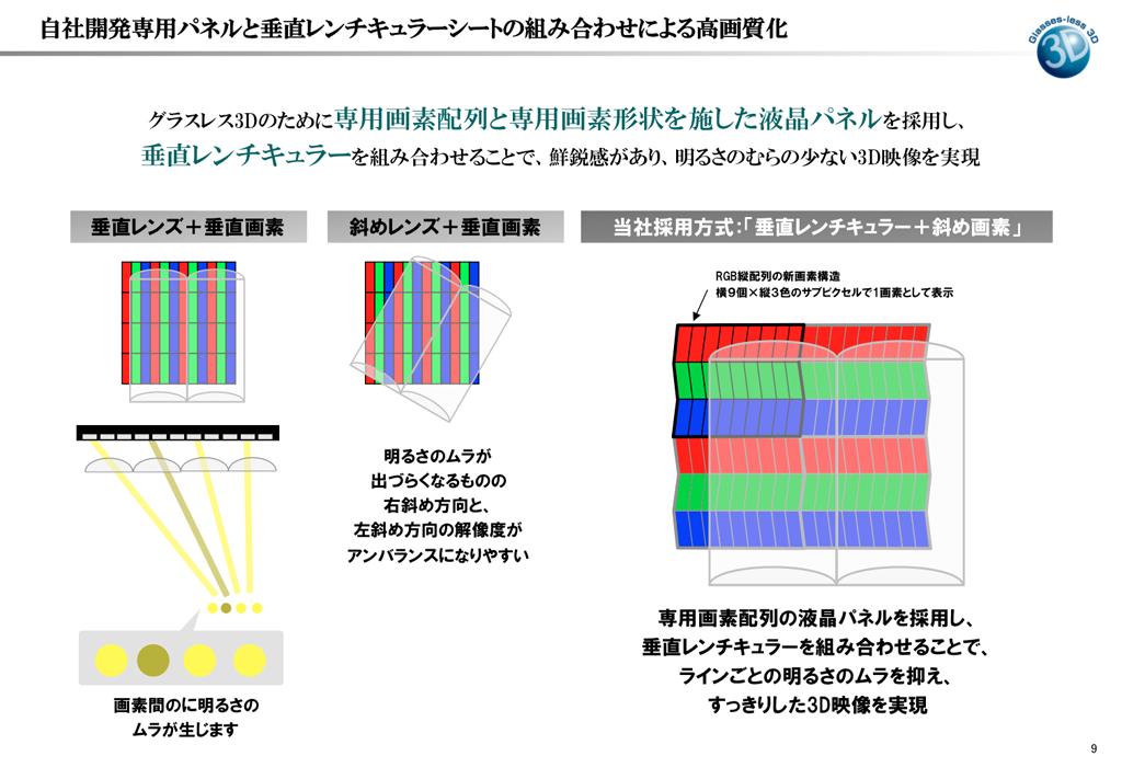 自社開発専用パネルと垂直レンチキュラーシートの組み合わせによる高画質化