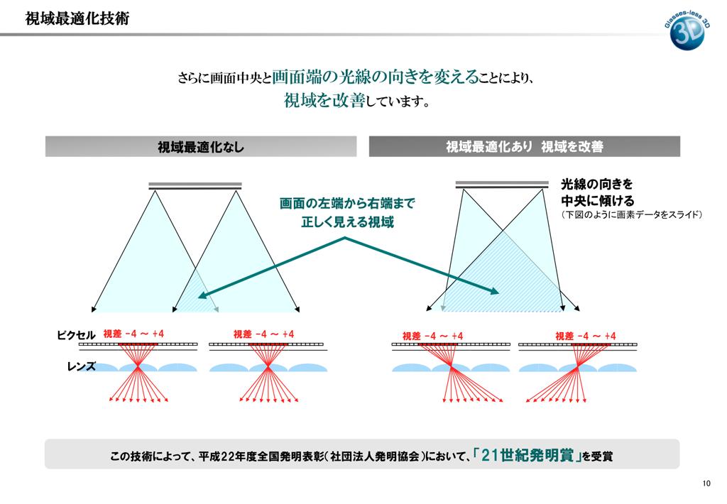 グラスレス3Dレグザでの「視域最適化」の概念図。レンズと画素の配列をずらし、立体に見える範囲を広くする