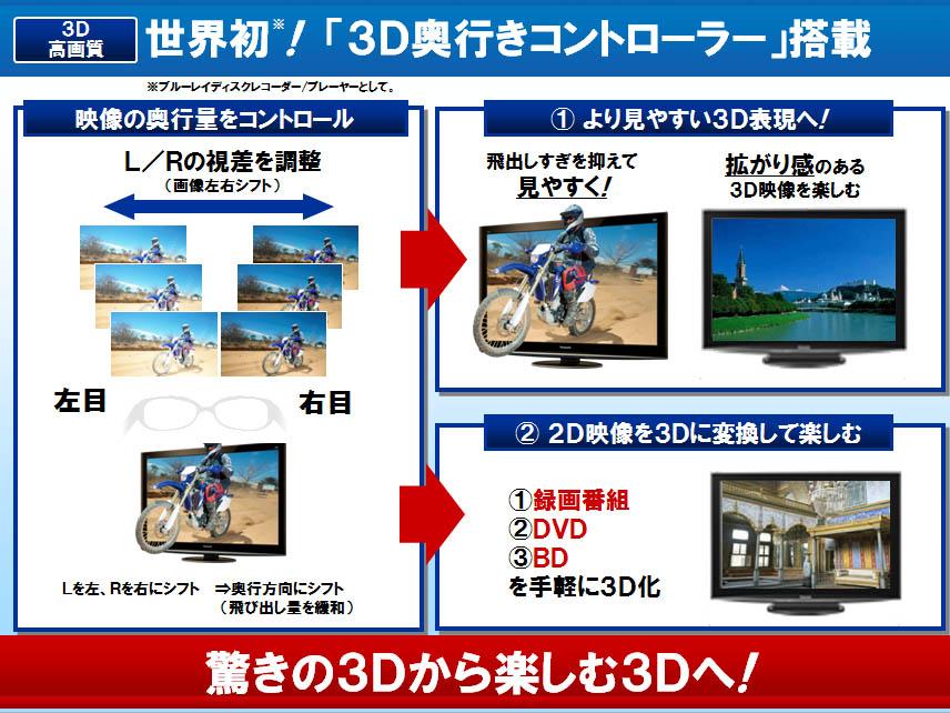 3D奥行きコントローラーの概要