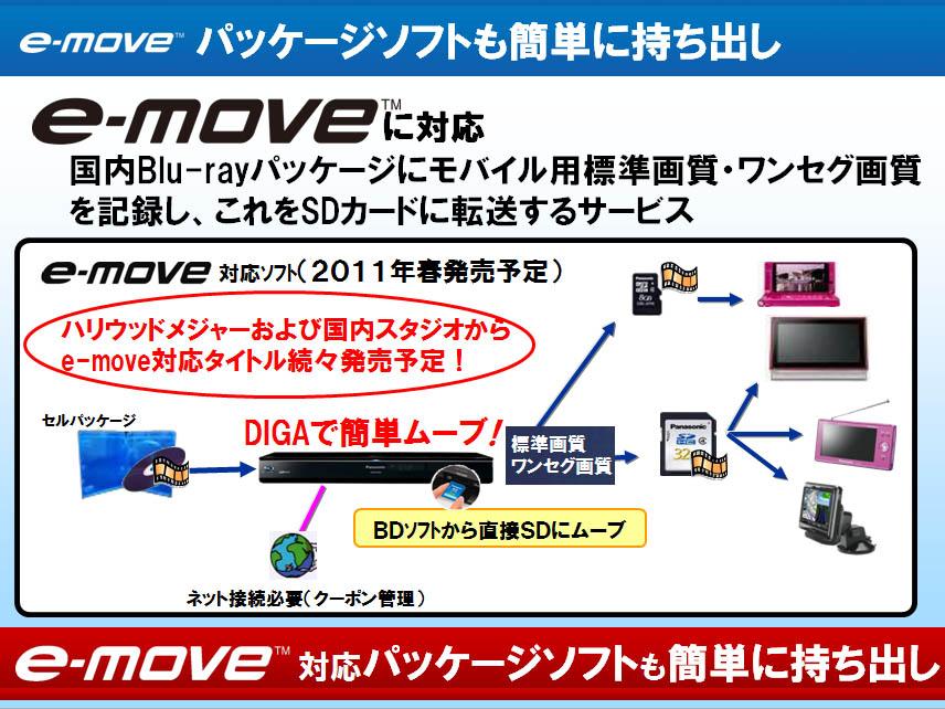 BDビデオのSDカード持ち出し規格「e-move」に対応する