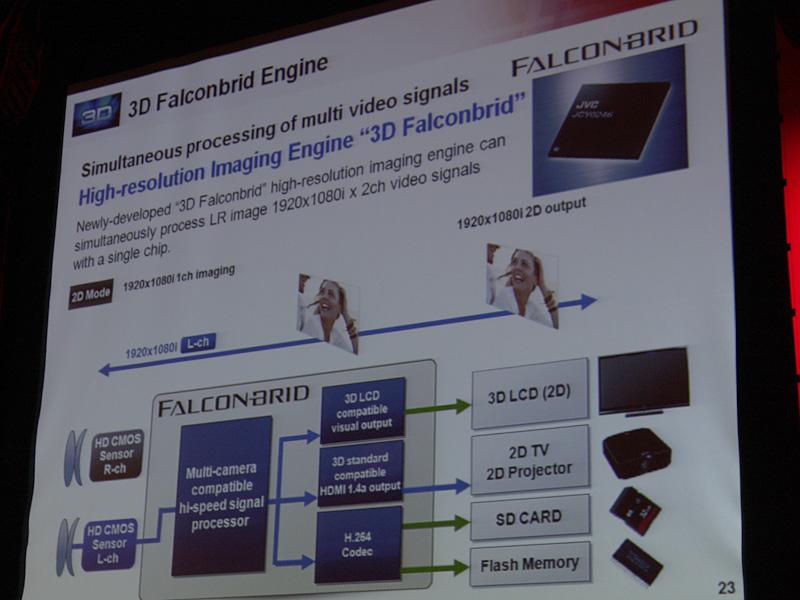 映像処理LSI「FALCONBRID」を搭載