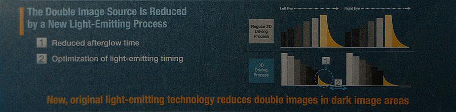 プラズマの階調生成のキモとなるサブフィールド発光順序を3D画質のために最適化した。この工夫は2010年モデルにも盛り込まれている