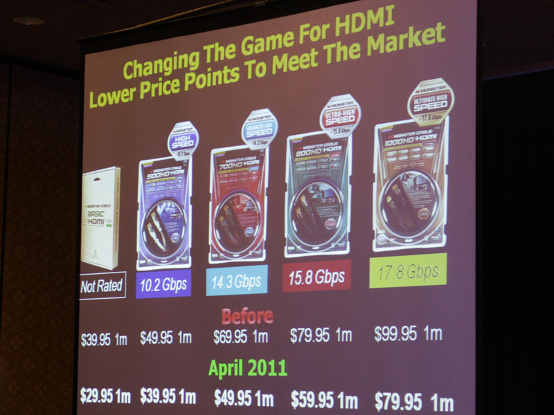 HDMIケーブルでは、より低価格な製品も充実させていくという