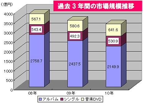 音楽ソフト市場(CDシングル/アルバム/音楽DVD)の過去3年間の推移