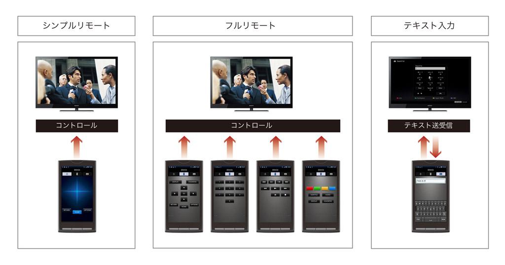 スマートフォン用アプリMedia Remoteで操作可能に