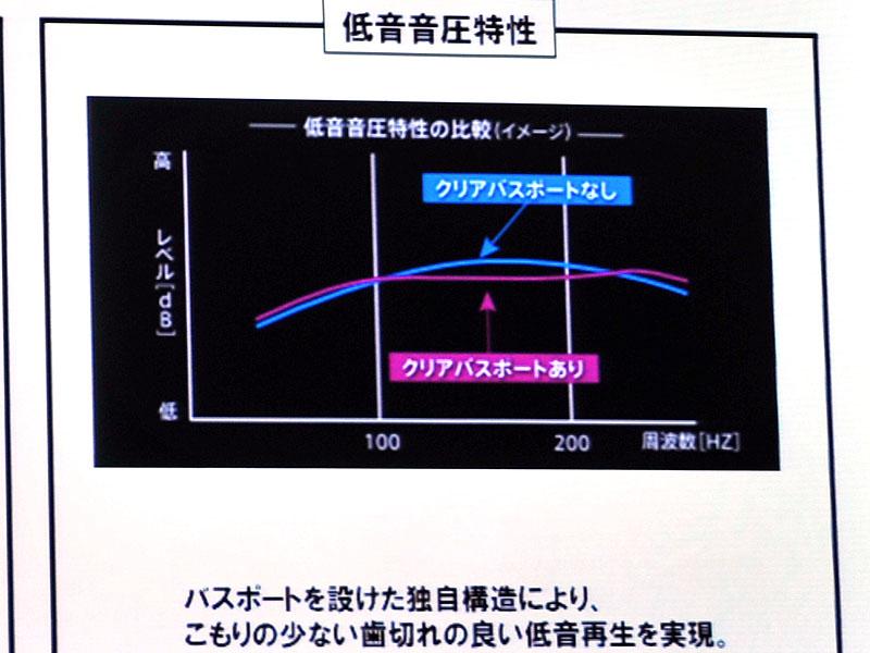 <FONT size=2>低音の音圧特性。青いラインがクリアバスポート無し、紫が有り。青の特性は中低域も張り出しているのがわかる</FONT>