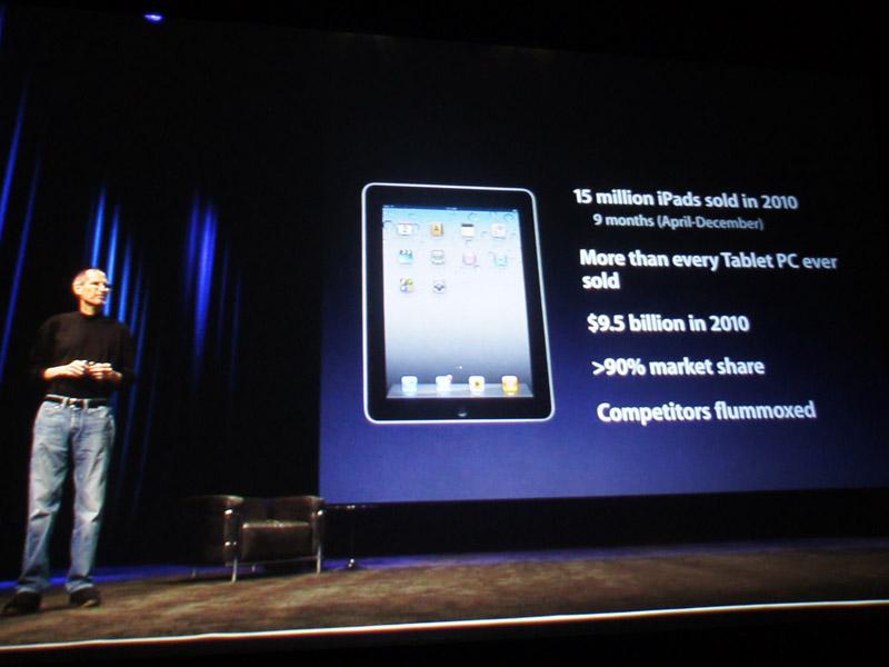 実質9カ月で1,500万台を売り上げたことなどを挙げて、「iPadがタブレット型コンピュータとして空前のヒット作」とアピールした。現状でのシェアは90%にのぼるという