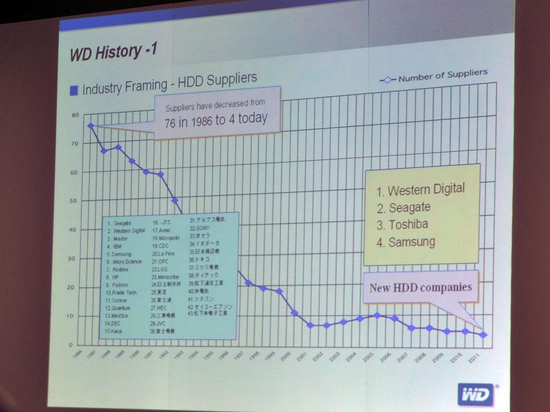 HDDメーカー数の推移