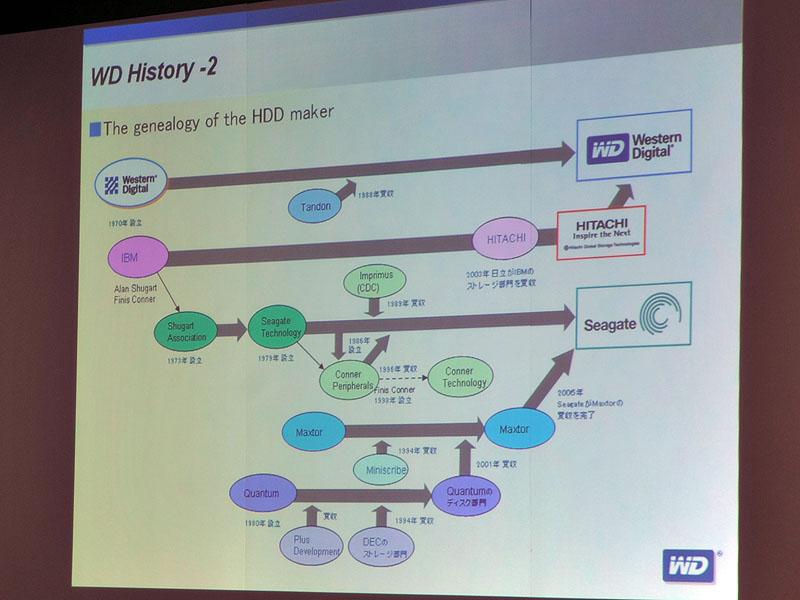 HDD主要メーカーの買収の歴史。Western Digitalは他社と比べて少なく、「Western Digitalは買収で大きくなったわけではないと考えている」(金森社長)