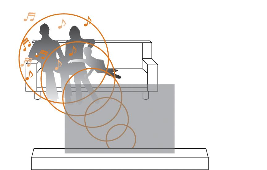 視聴位置自動調整機能連動のイメージ