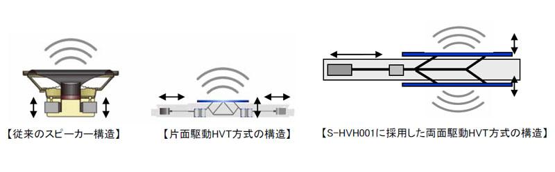 右端が「S-HVH001」の内部構造。HVT方式の振動板を筐体の両面に配置している