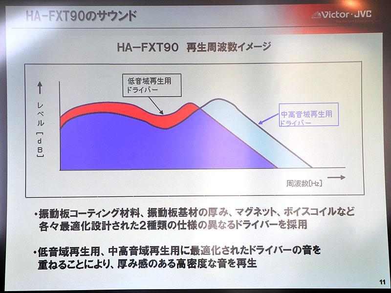 <FONT size=2>再生周波数のイメージ</FONT>