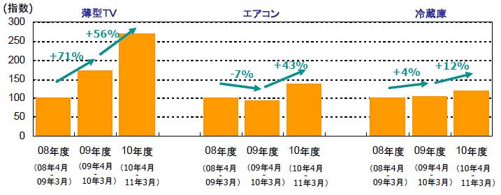 薄型テレビ、エアコン、冷蔵庫の年間販売数量の推移('08年度を100とした指数)