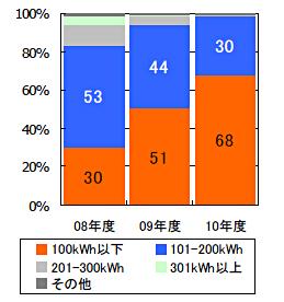 薄型テレビの年間消費電力量別数量構成比
